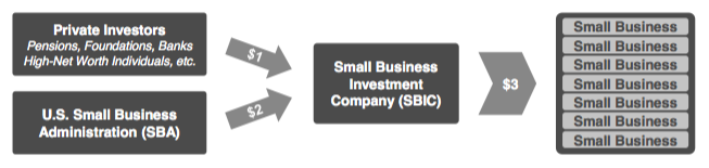 Small business investment corporations measuring social return on investment