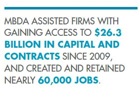 MBDA ASSISTED FIRMS WITH GAINING ACCESS TO  $26.3  BILLION IN CAPITAL AND  CONTRACTS  SINCE 2009,  AND CREATED AND RETAINED  NEARLY  60,000 JOBS .