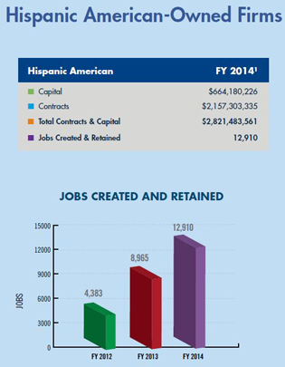 Hispanic American-Owned Firms