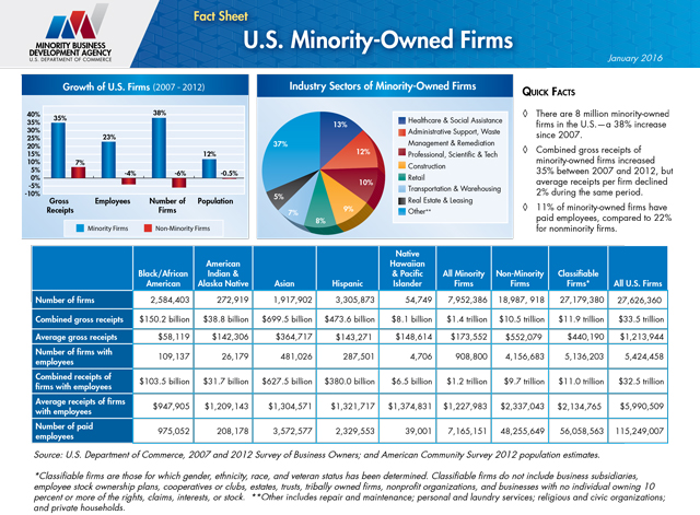 2012 SBO Data U.S. Minority-owned Firms