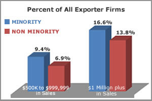 Percent of All Exporter Firms