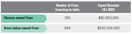 Table 10. Asian Indian MBE Exports to India vs. Chinese Exports to India, 2007
