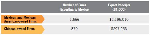 Table 11. Mexican and Mexican American MBE Exports to Mexico compared to Chinese Exports to Mexico, 2007