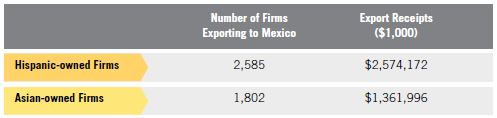 Table 12. Hispanic MBE Exports to Mexico compared to Asian Exports to Mexico, 2007