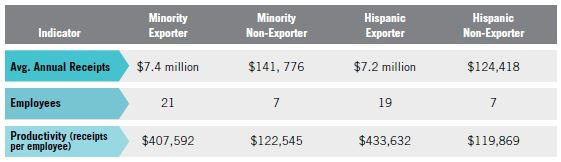 Table 2. Comparisons of MBE Exporter and NonExporter Performance for Hispanic-Owned Firms, 2007