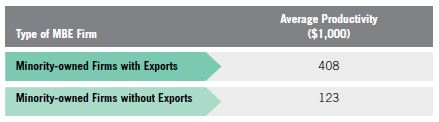 Table 6. Exporting MBE Productivity vs. Productivity of Non-Exporting MBEs, 2007