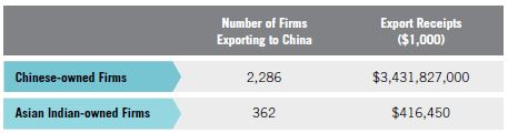 Table 9. Chinese MBE Exports to China vs. Asian Indian Exports to China, 2007