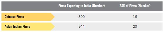 Table R. Relative Standard Errors for Asian Indian MBE Firm Exports to India vs. Chinese Firm Exports to India for Table 10