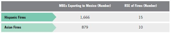 Table T. Relative Standard Errors for Mexican, Mexican American, Chicano MBE Firm Exports to Mexico vs. Chinese MBE Firm Exports to Mexico for Table 12