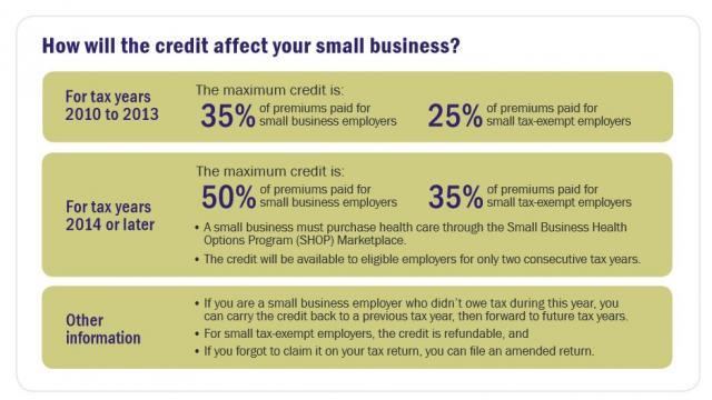 Small Business Health Care Tax Credit Estimator | Minority ...