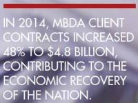 14      INCREASED ACCESS TO CONTRACTS IN 2014, MBDA CLIENT  CONTRACTS INCREASED  48% TO $4.8 BILLION,  CONTRIBUTING TO THE  ECONOMIC RECOVERY  OF THE NATION