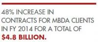 48% INCREASE  IN  CONTRACTS FOR MBDA CLIENTS  IN FY 2014 FOR A TOTAL OF  $4.8 Billion.