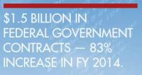 "$1.5 BILLION IN  FEDERAL GOVERNMENT  CONTRACTS  €"" 83%  INCREASE IN FY 2014"