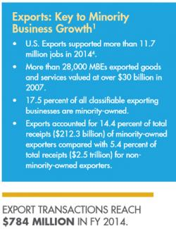 Exports: Key to Minority  Business Growth