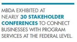 MBDA  EXHIBITED AT  NEARLY  30 STAKEHOLDER  CONFERENCES  TO CONNECT  BUSINESSES WITH PROGRAM  SERVICES AT THE FEDERAL LEVEL.